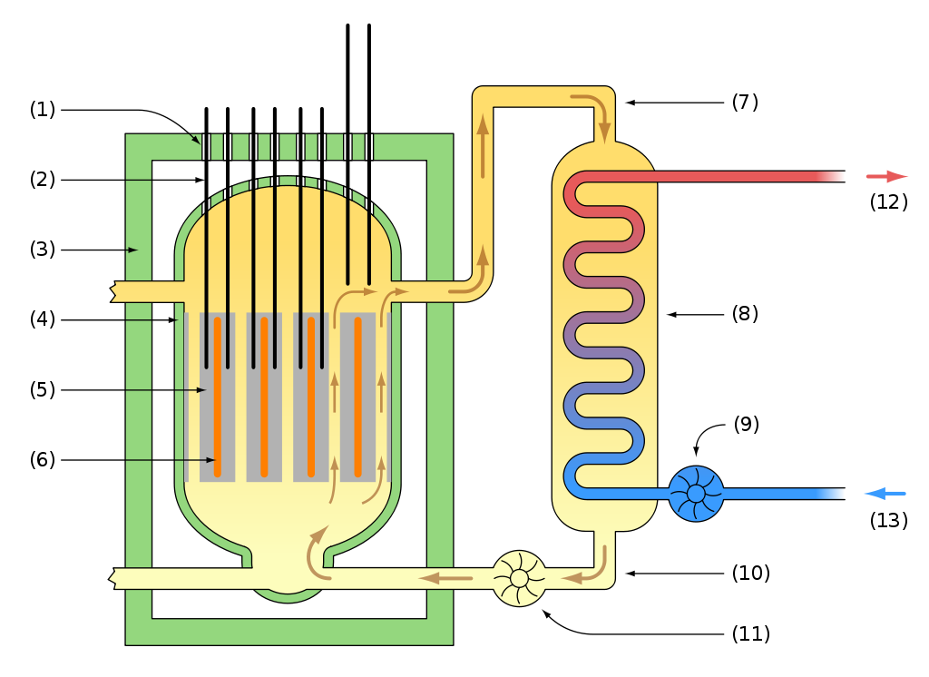 1024px-magnox_reactor_schematic_int-svg.png